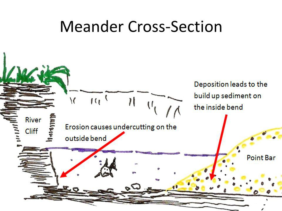 Meander Cross-Section