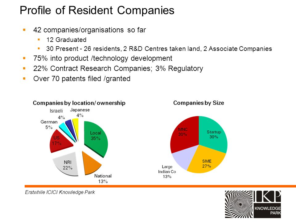Profile of Resident Companies