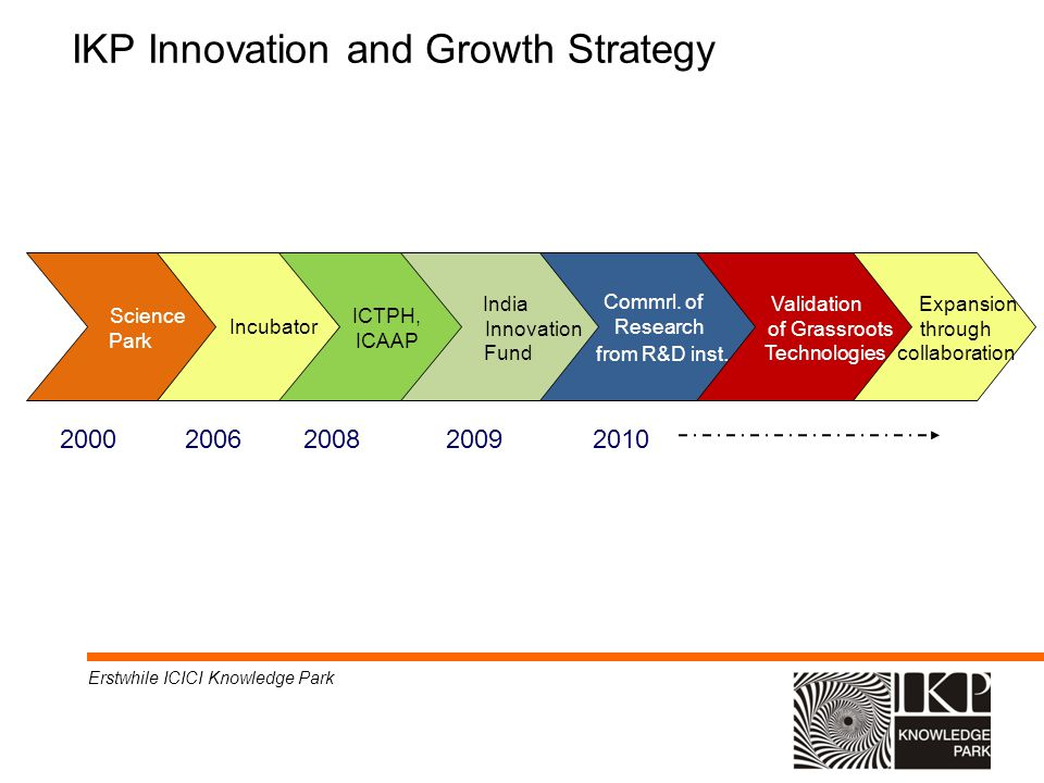IKP Innovation and Growth Strategy