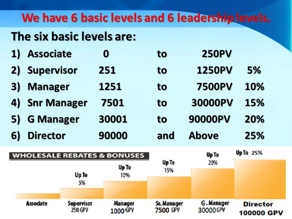 We have 6 basic levels and 6 leadership levels.