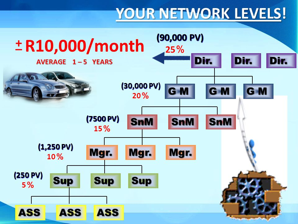 R10,000/month YOUR NETWORK LEVELS! + _ (90,000 PV) 25% Dir. G M SnM