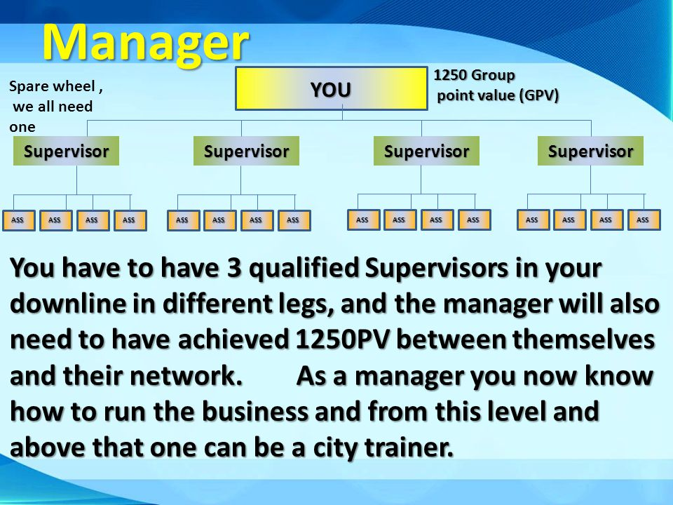 Manager 1250 Group. point value (GPV) YOU. Spare wheel , we all need. one. Supervisor. Supervisor.