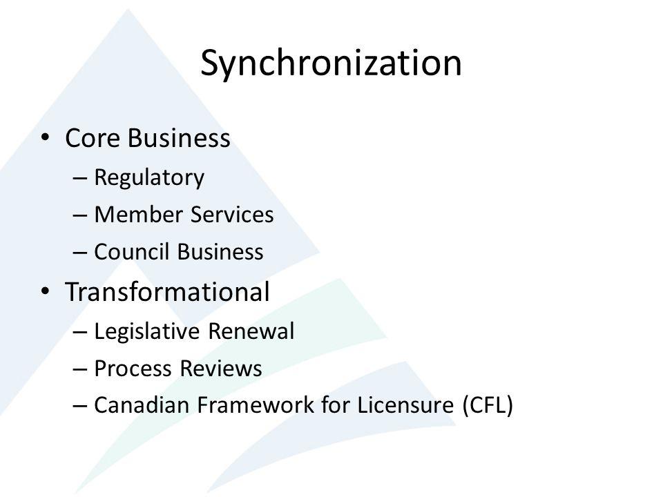 Synchronization Core Business Transformational Regulatory