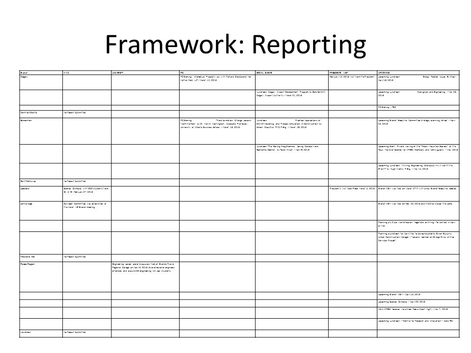 Framework: Reporting Branch K-12 UNIVERSITY PD SOCIAL EVENTS