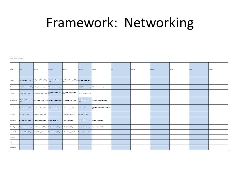 Framework: Networking