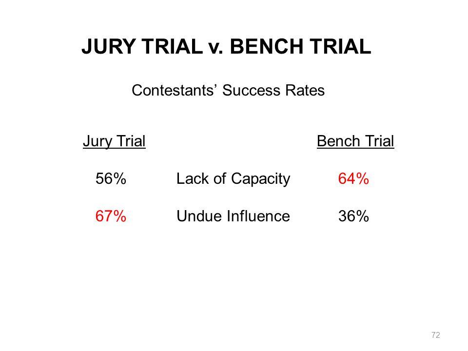 JURY TRIAL v. BENCH TRIAL