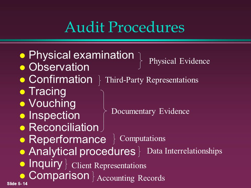 Audit Procedures Physical examination Observation Confirmation Tracing
