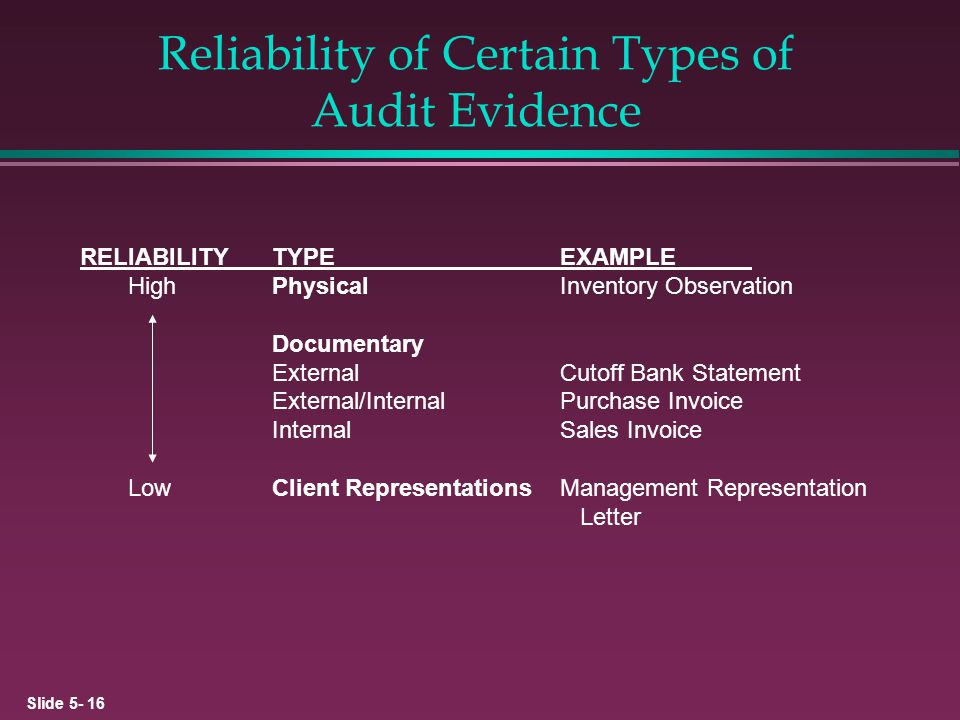 Reliability of Certain Types of Audit Evidence
