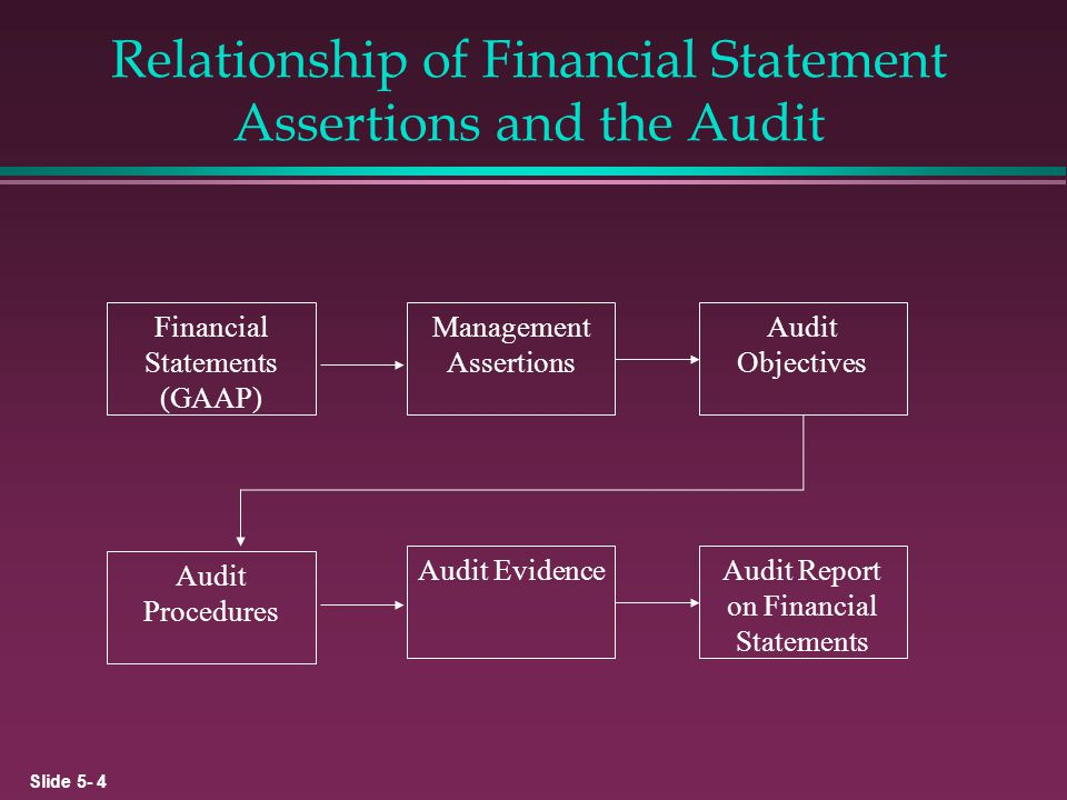 Relationship of Financial Statement Assertions and the Audit