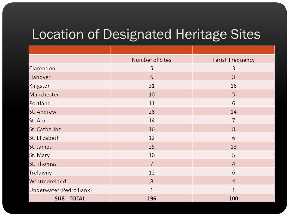 Location of Designated Heritage Sites