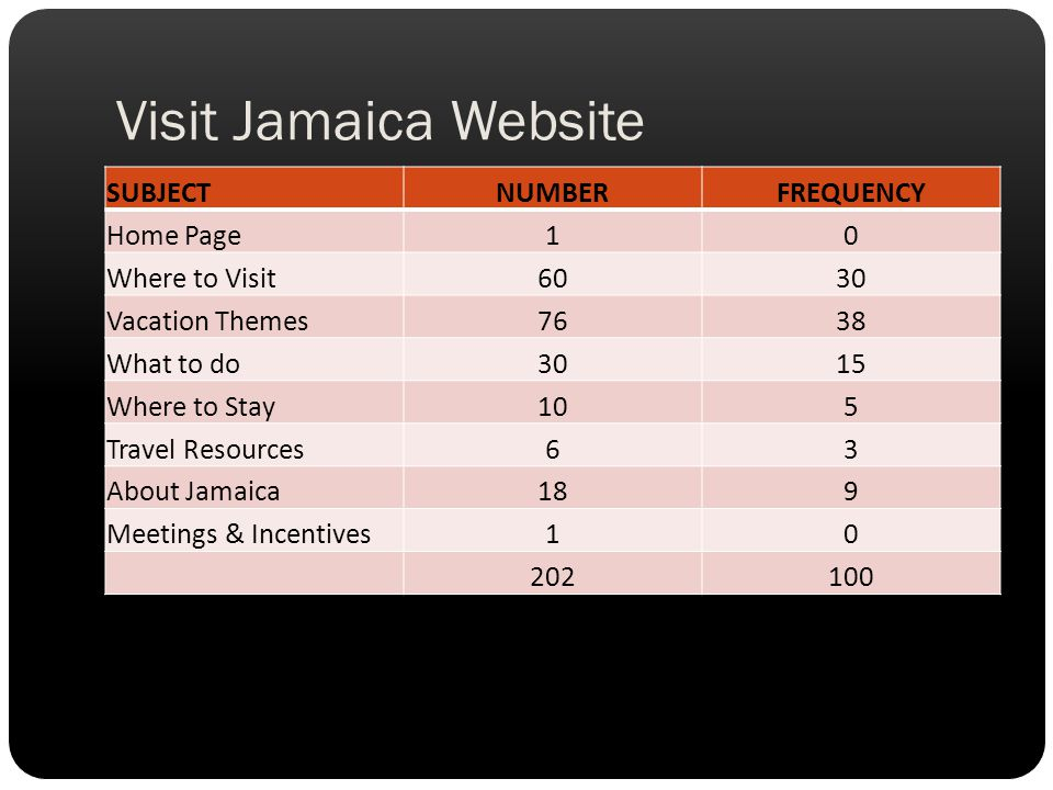 Visit Jamaica Website SUBJECT NUMBER FREQUENCY Home Page 1