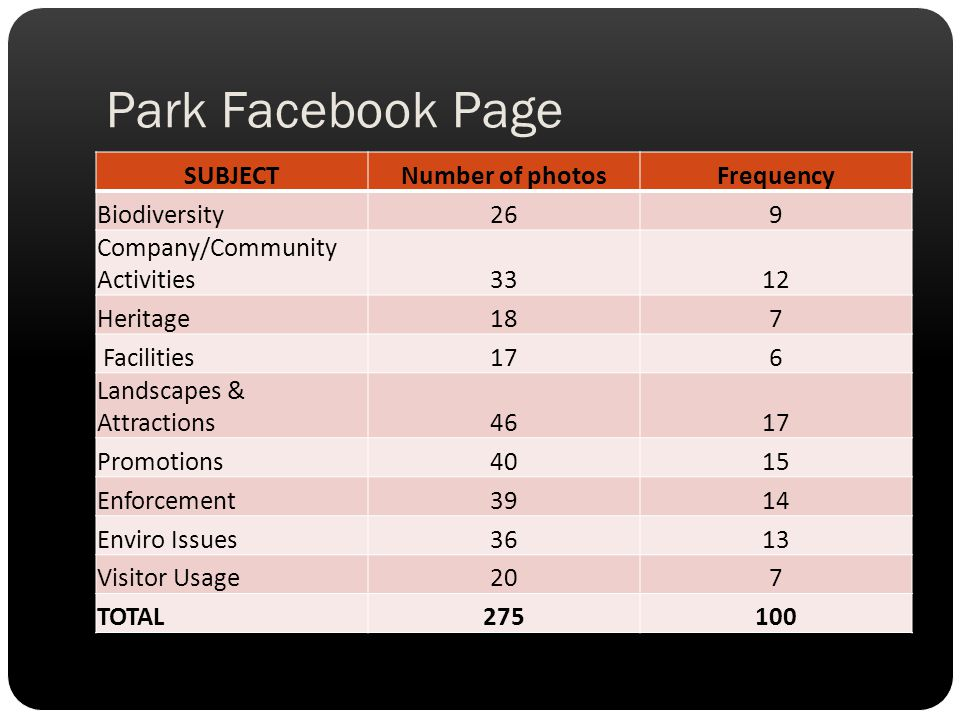 Park Facebook Page SUBJECT Number of photos Frequency Biodiversity 26