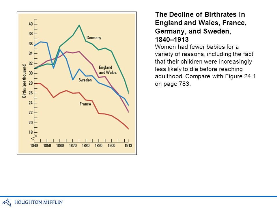 The Decline of Birthrates in England and Wales, France, Germany, and Sweden, 1840–1913