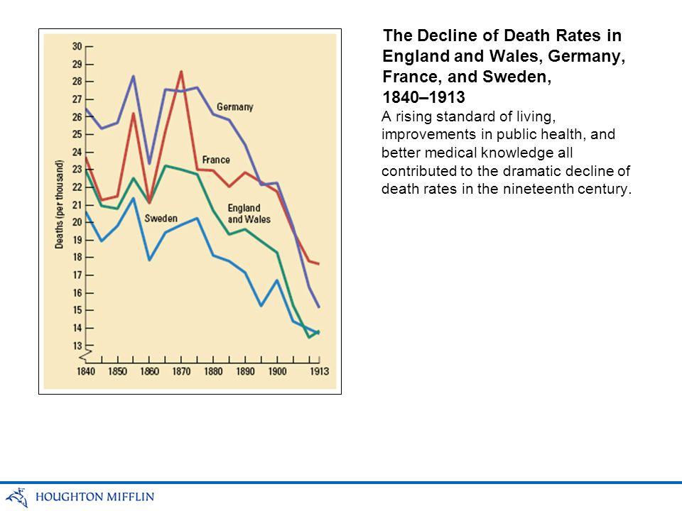 The Decline of Death Rates in England and Wales, Germany, France, and Sweden, 1840–1913