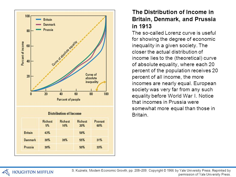 The Distribution of Income in Britain, Denmark, and Prussia in 1913