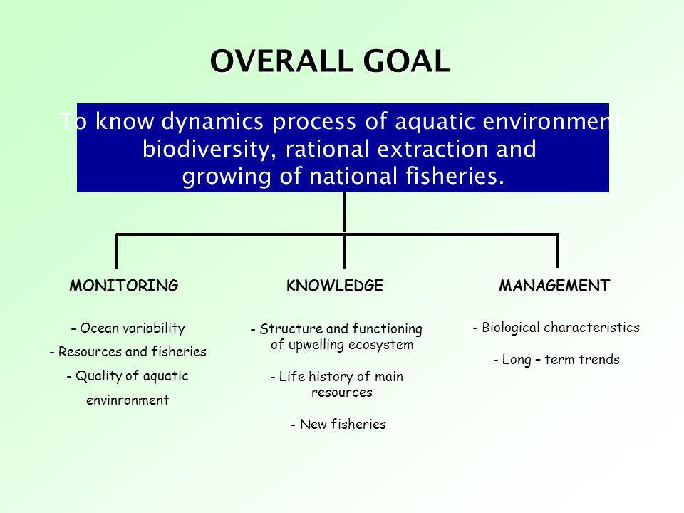 OVERALL GOAL To know dynamics process of aquatic environment,