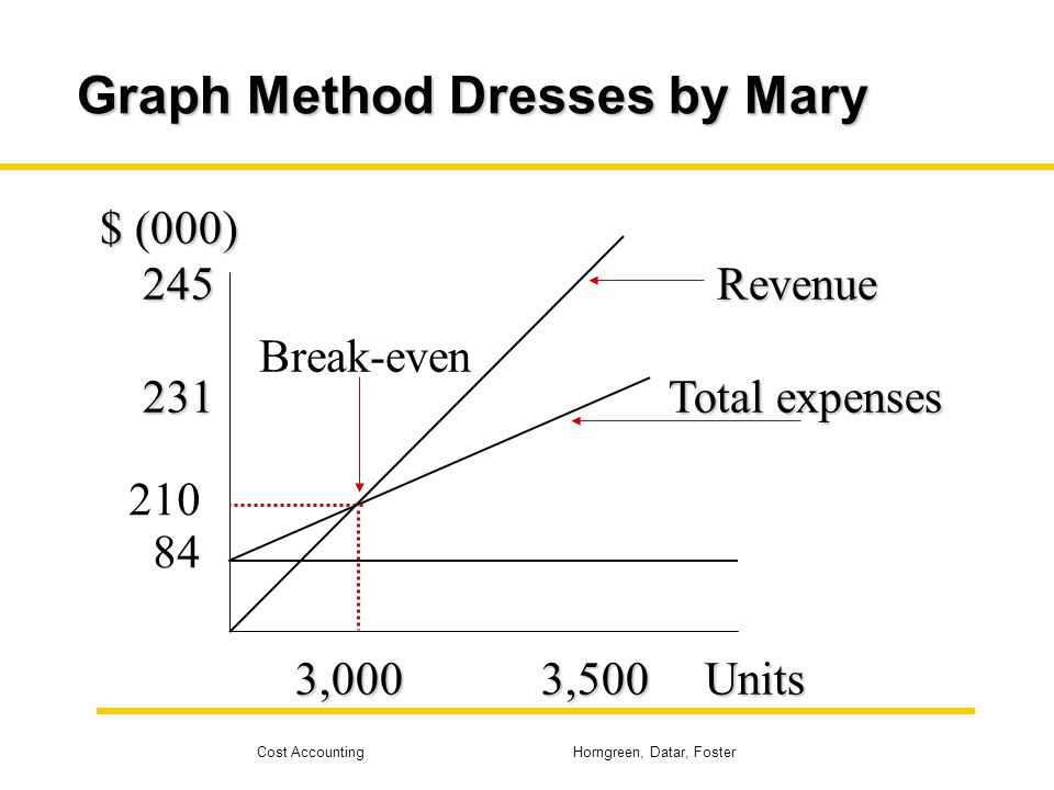 Graph Method Dresses by Mary