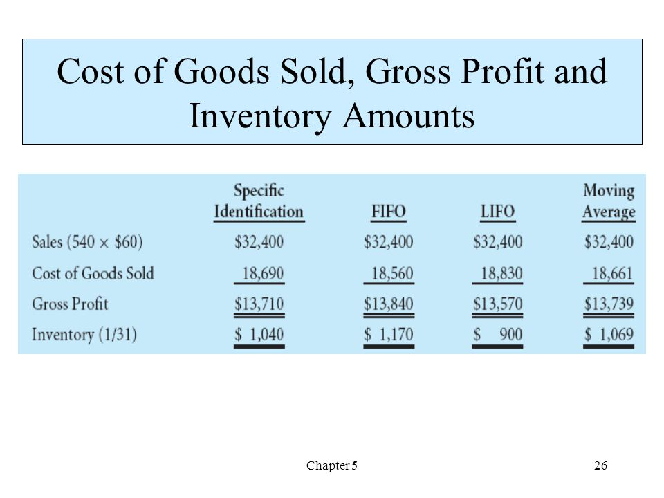Cost of Goods Sold, Gross Profit and Inventory Amounts