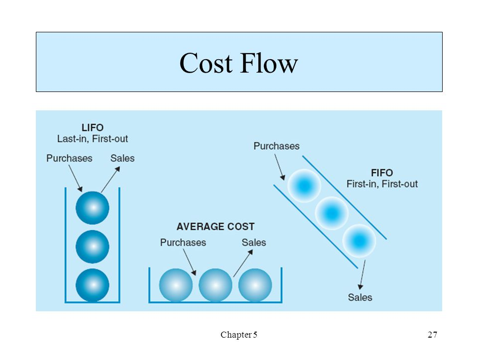 Cost Flow Chapter 5