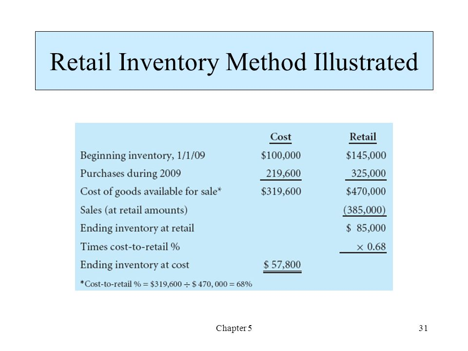 Retail Inventory Method Illustrated