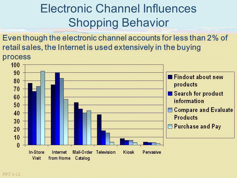 Electronic Channel Influences Shopping Behavior