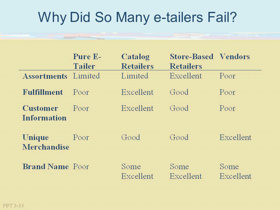 Why Did So Many e-tailers Fail