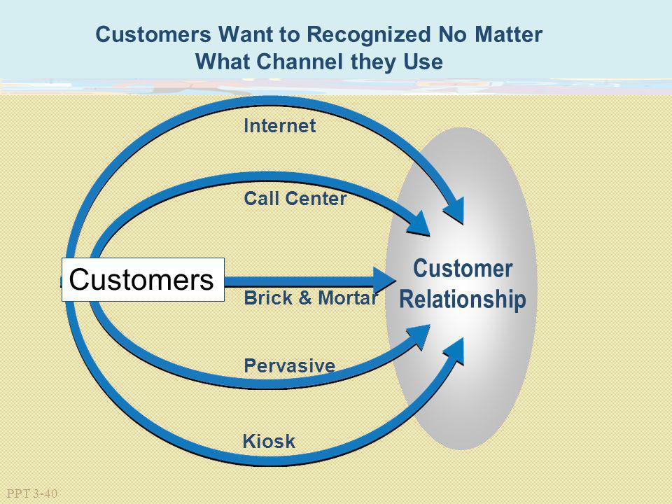 Customers Want to Recognized No Matter What Channel they Use