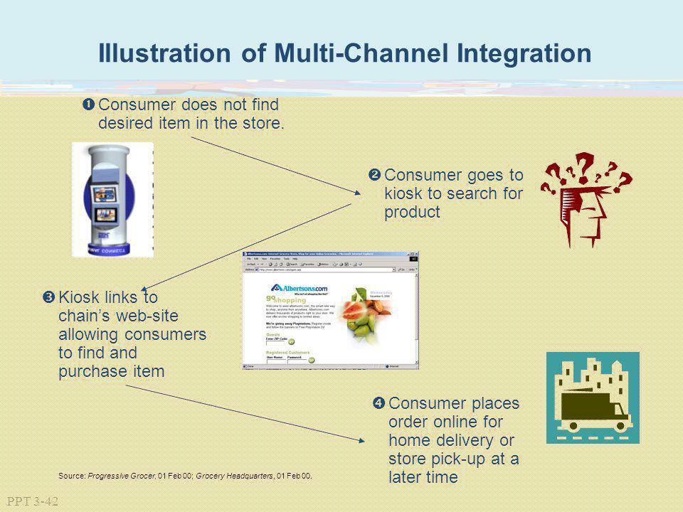 Illustration of Multi-Channel Integration