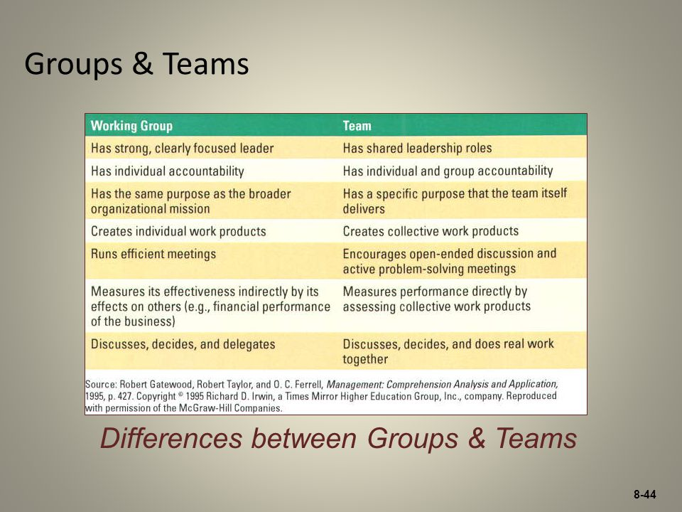 Differences between Groups & Teams