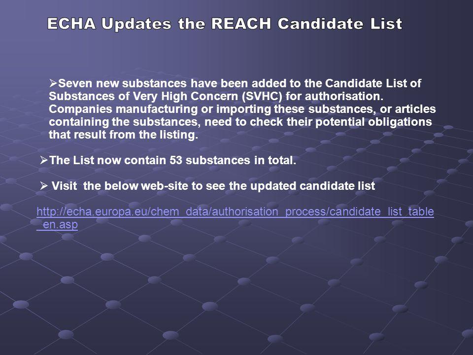 ECHA Updates the REACH Candidate List