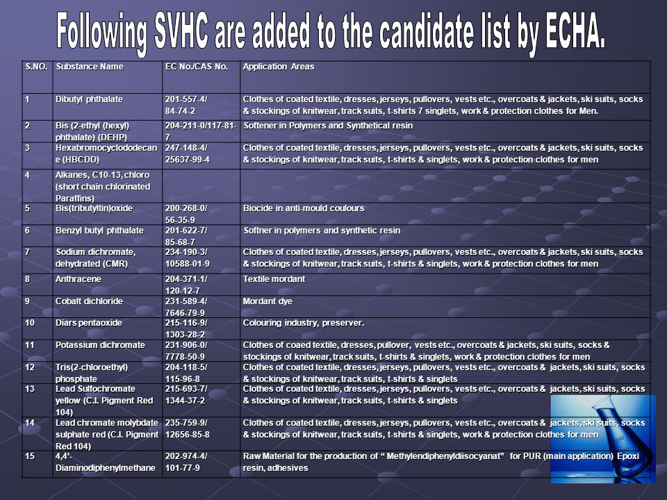 Following SVHC are added to the candidate list by ECHA.