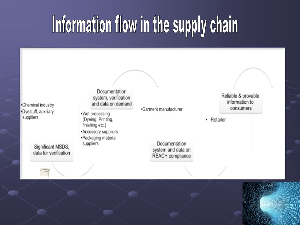 Information flow in the supply chain