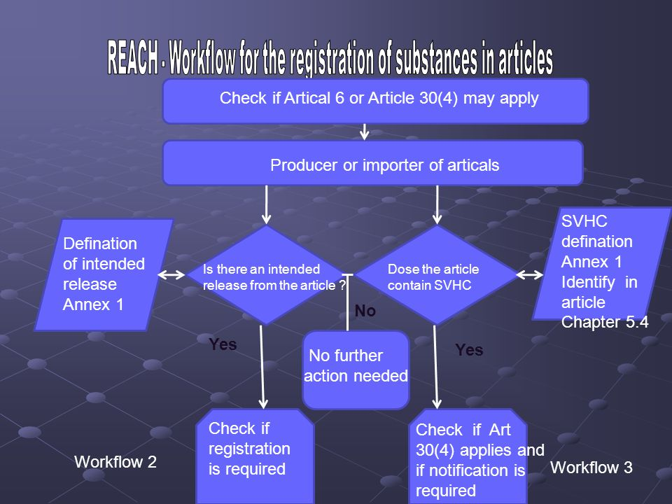 REACH - Workflow for the registration of substances in articles