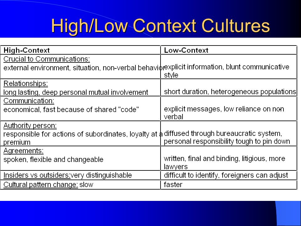 High/Low Context Cultures