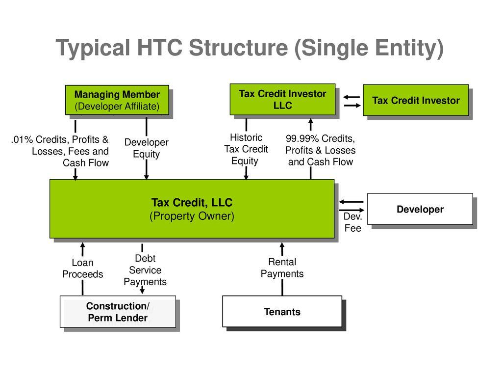 Combining Historic Tax Credits and New Markets Tax Credits