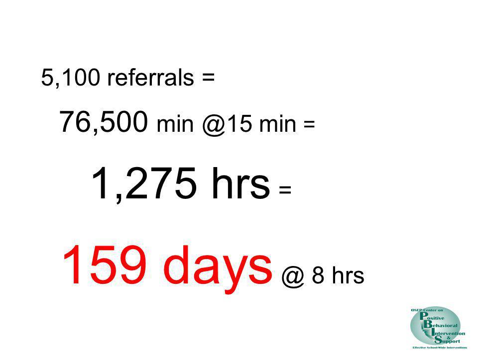 5,100 referrals = 76,500 min @15 min = 1,275 hrs = 159 days @ 8 hrs