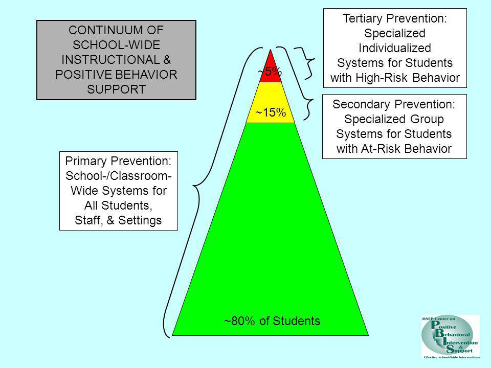 Systems for Students with High-Risk Behavior CONTINUUM OF SCHOOL-WIDE