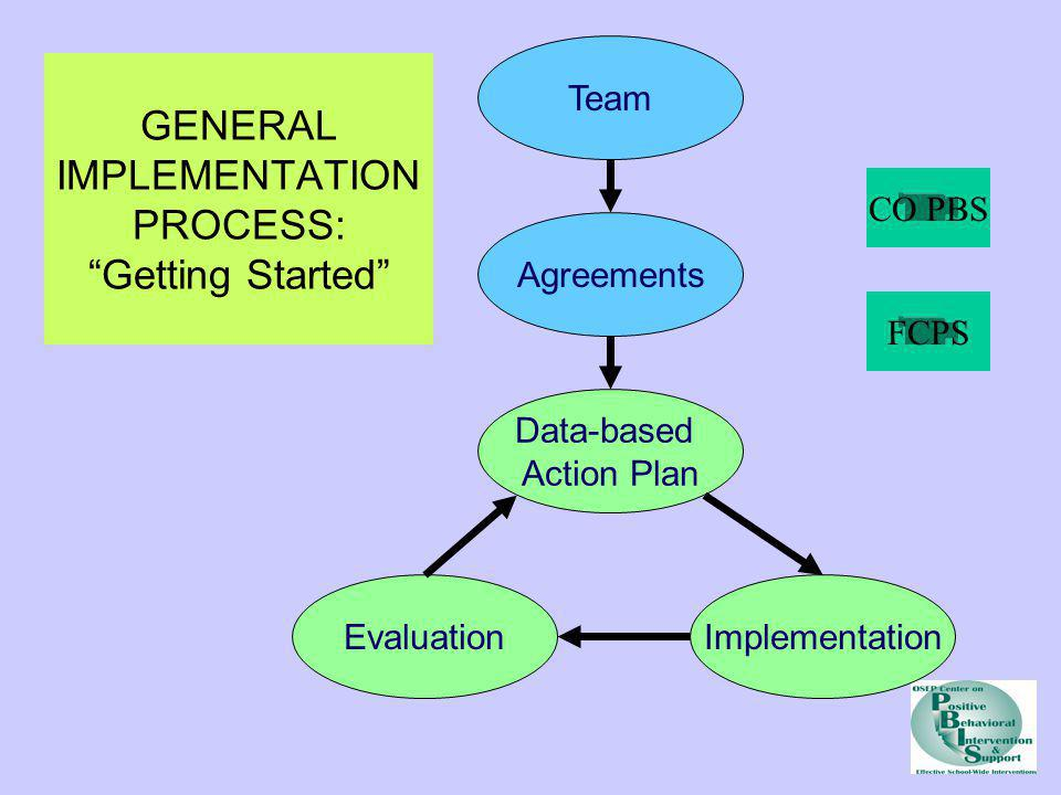 GENERAL IMPLEMENTATION PROCESS: Getting Started