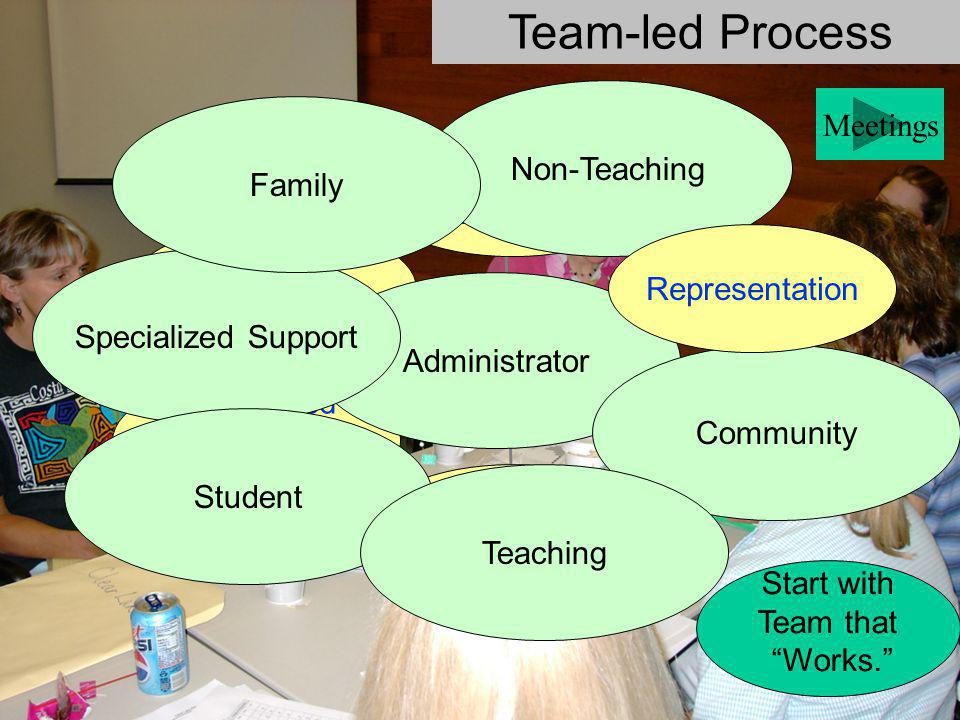 Team-led Process Non-Teaching Meetings Family Behavioral Capacity