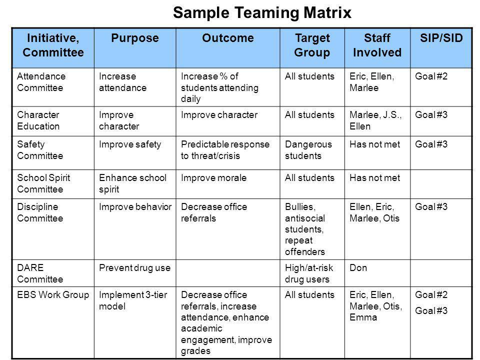 Sample Teaming Matrix Initiative, Committee Purpose Outcome