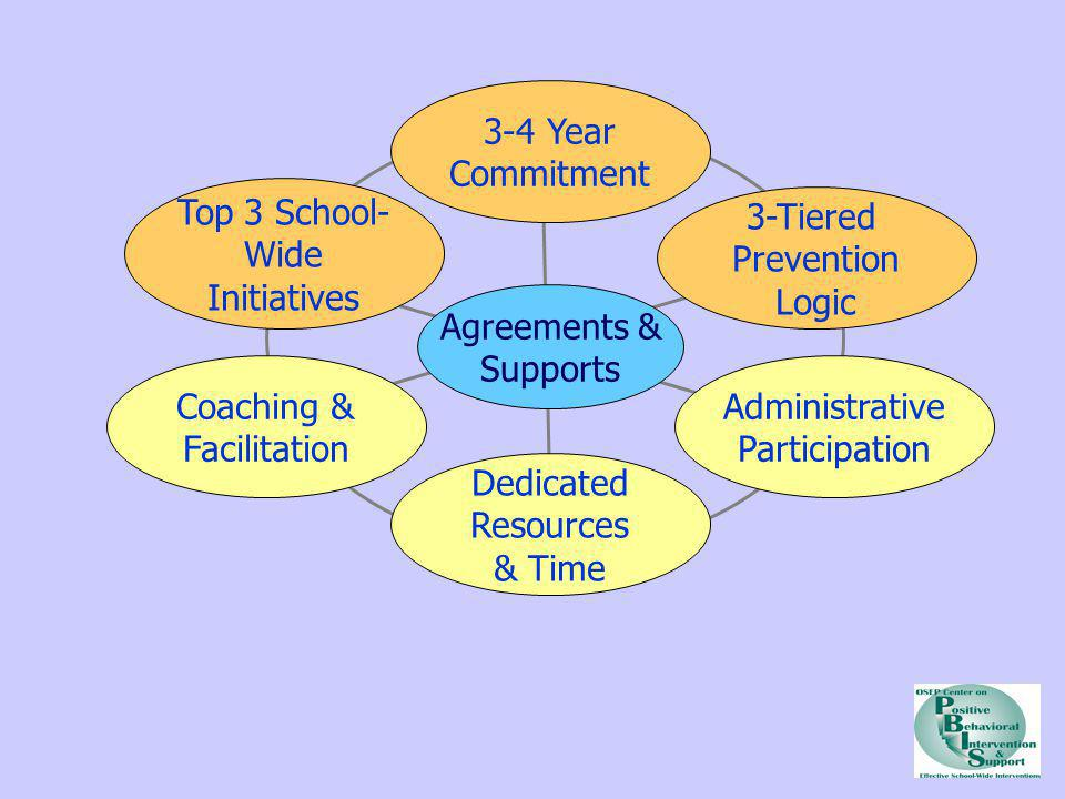 3-4 Year Commitment Top 3 School- Wide Initiatives 3-Tiered Prevention
