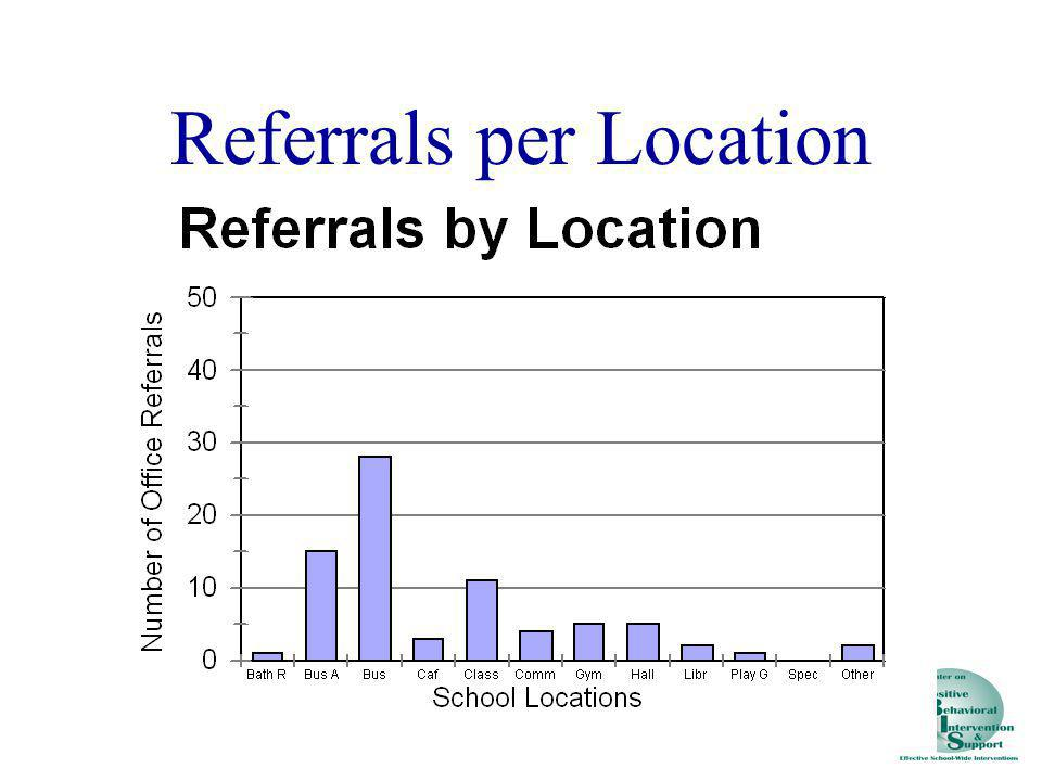 Referrals per Location