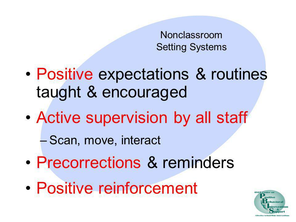 Positive expectations & routines taught & encouraged