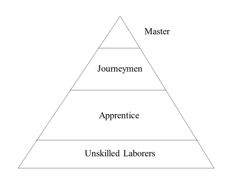 Master Journeymen Apprentice Unskilled Laborers