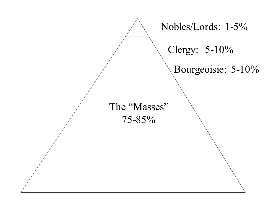 Nobles/Lords: 1-5% Clergy: 5-10% Bourgeoisie: 5-10% The Masses 75-85%