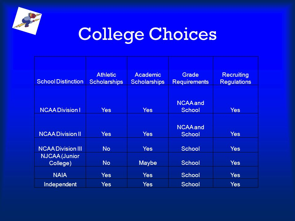College Choices School Distinction Athletic Scholarships