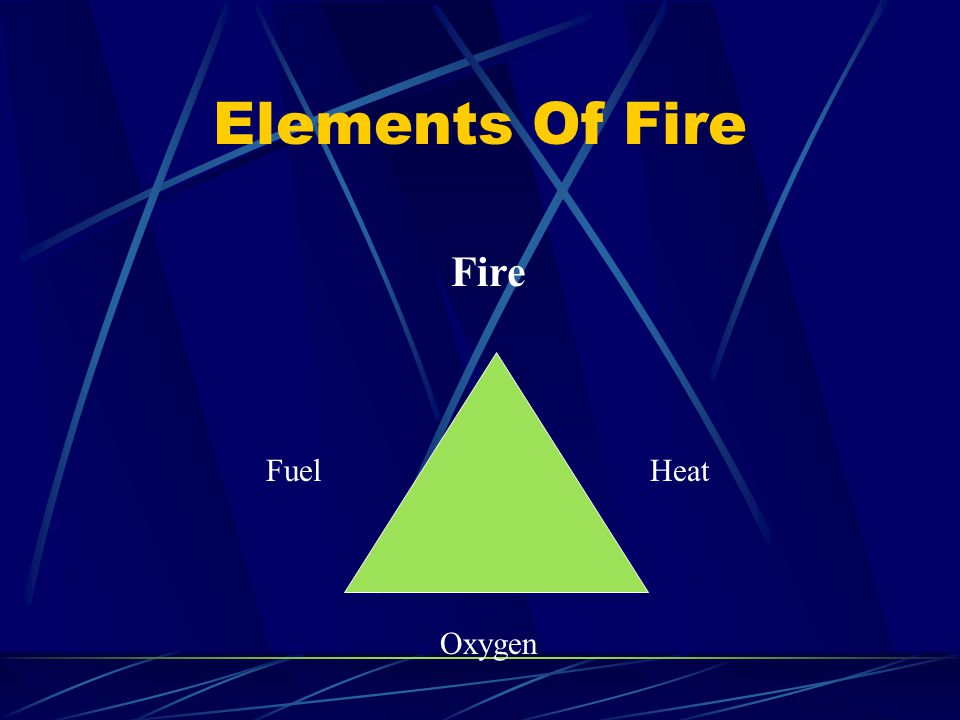 Elements Of Fire Fire Fuel Heat Oxygen