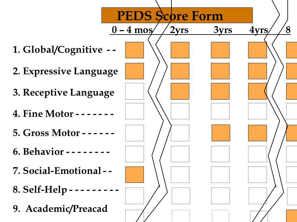 PEDS Score Form 0 – 4 mos 2yrs 3yrs 4yrs Global/Cognitive Expressive Language.