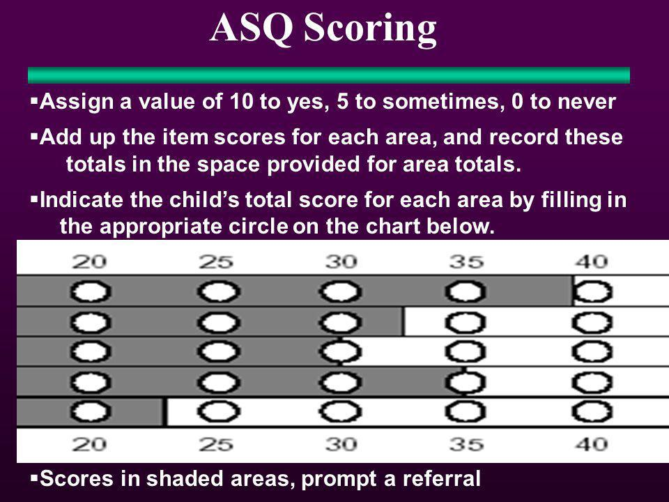 ASQ Scoring Assign a value of 10 to yes, 5 to sometimes, 0 to never