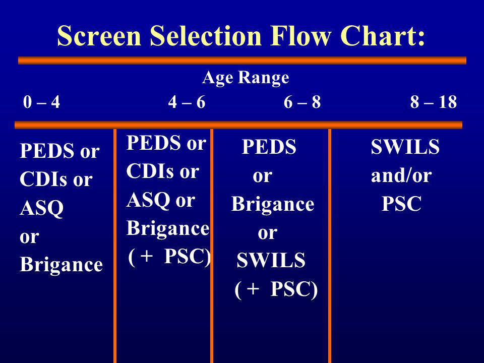 Screen Selection Flow Chart: